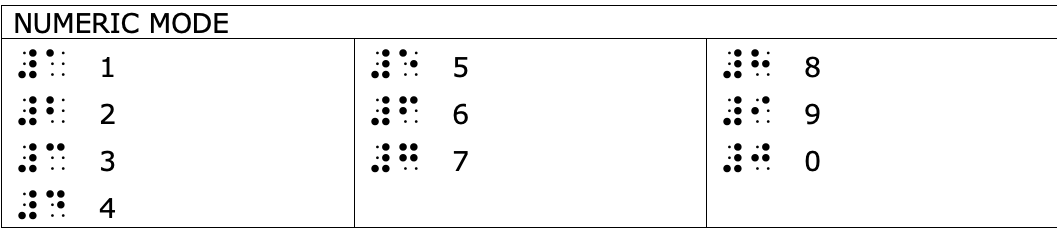 chart showing numbers and corresponding braille symbols