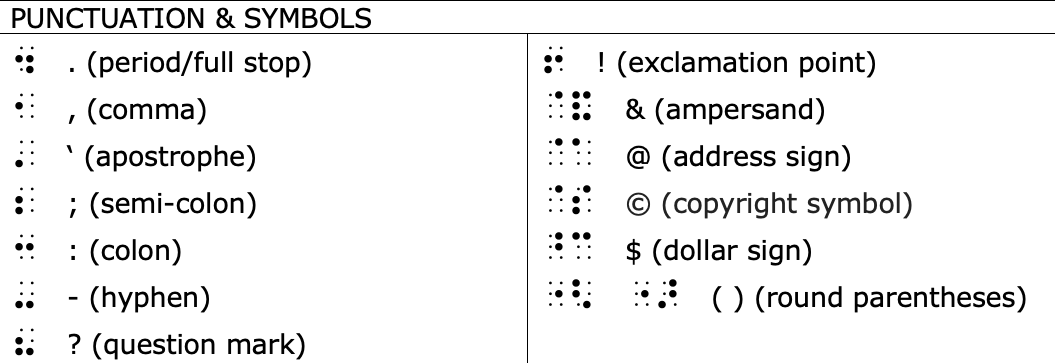 chart showing punctuation and symbols, and corresponding braille symbols