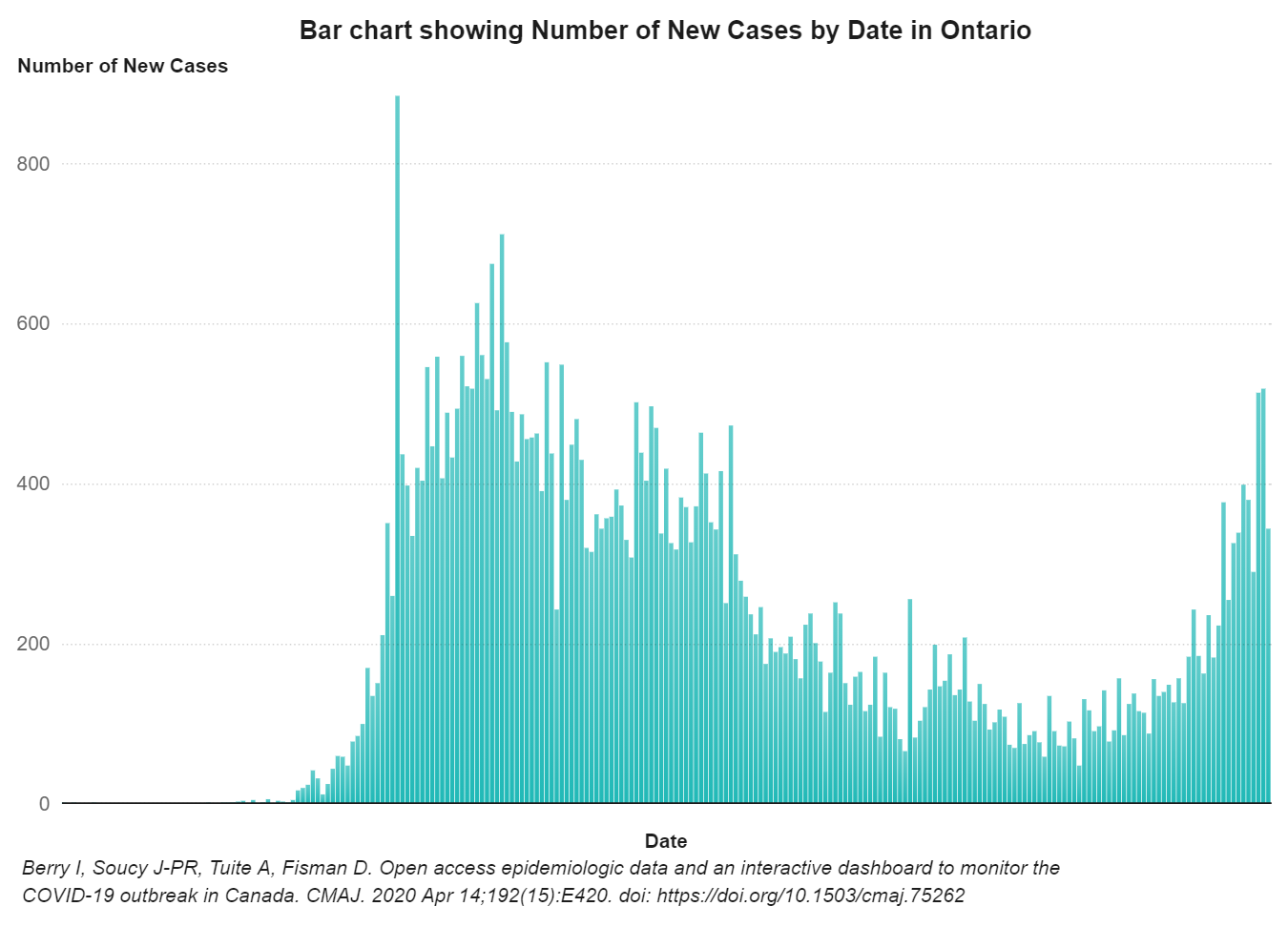 A bar graph with vertical bars depicting the number of new COVID-19 cases in Ontario.