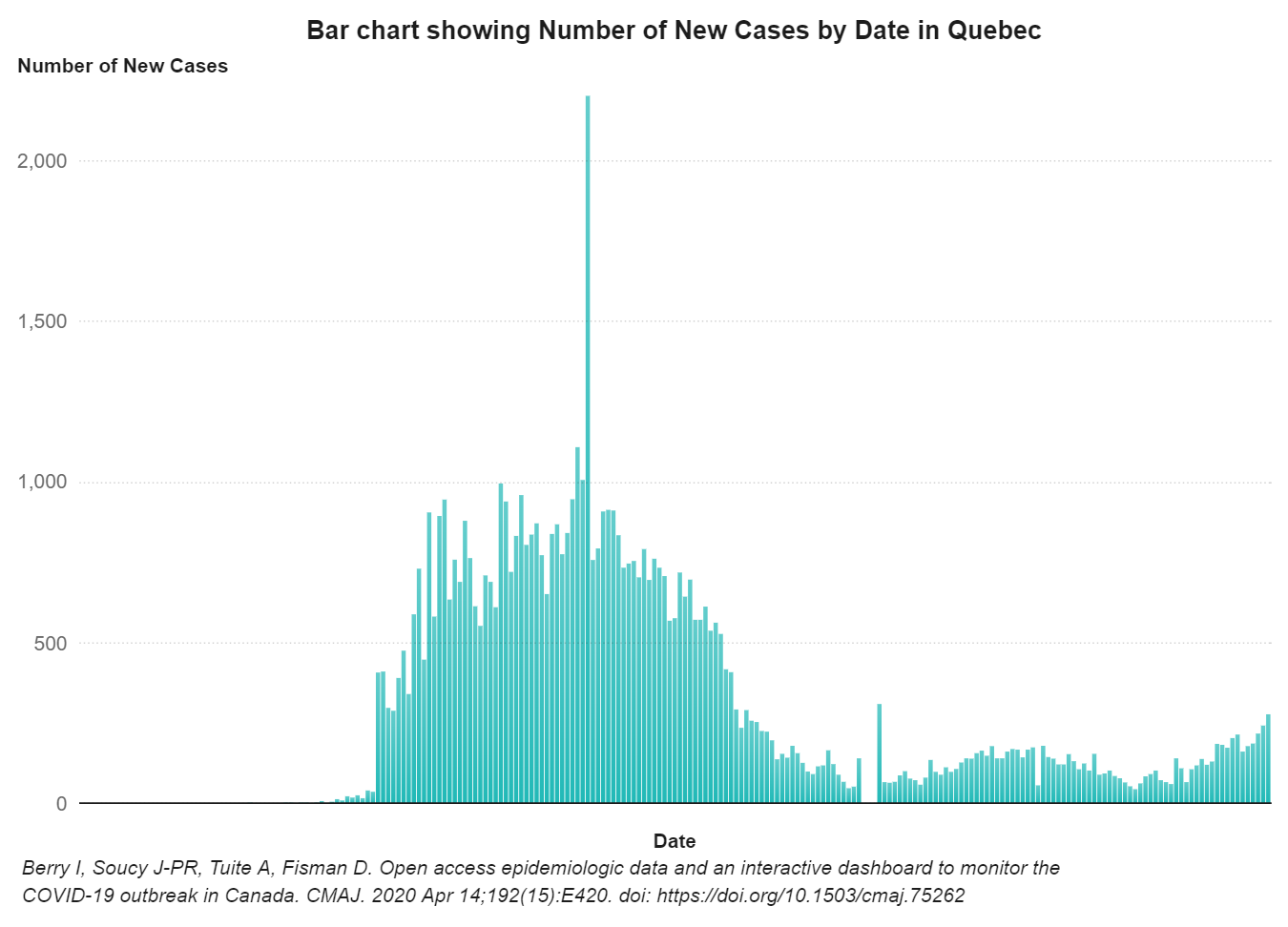 A bar graph with vertical bars depicting the number of COVID-19 cases in Quebec.