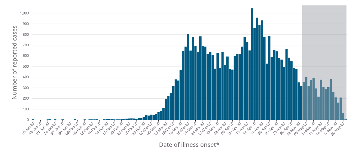 A bar graph with vertical bars depicting the COVID-19 cases in Canada by date of illness onset.