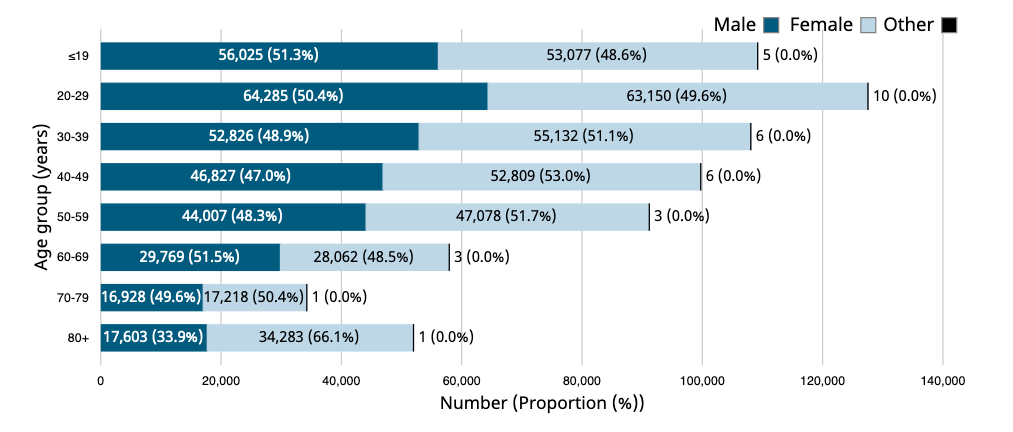 A bar graph with horizontal bars depicting Age and gender distribution of COVID-19 cases in Canada.